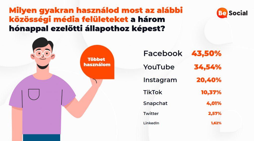 Be Social: A Nagy Facebook Körkép –koronavírus idején