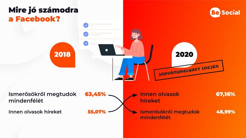 Be Socia blog: Nagy Facebook körkép 2020